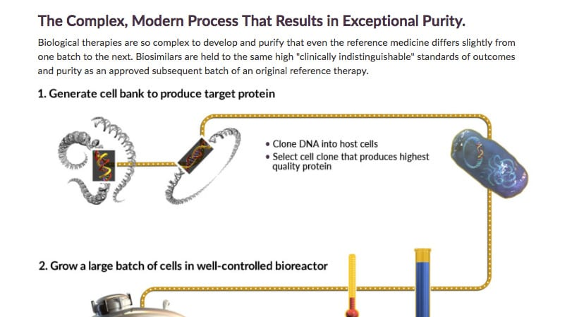 Apobiologix Process Graphics