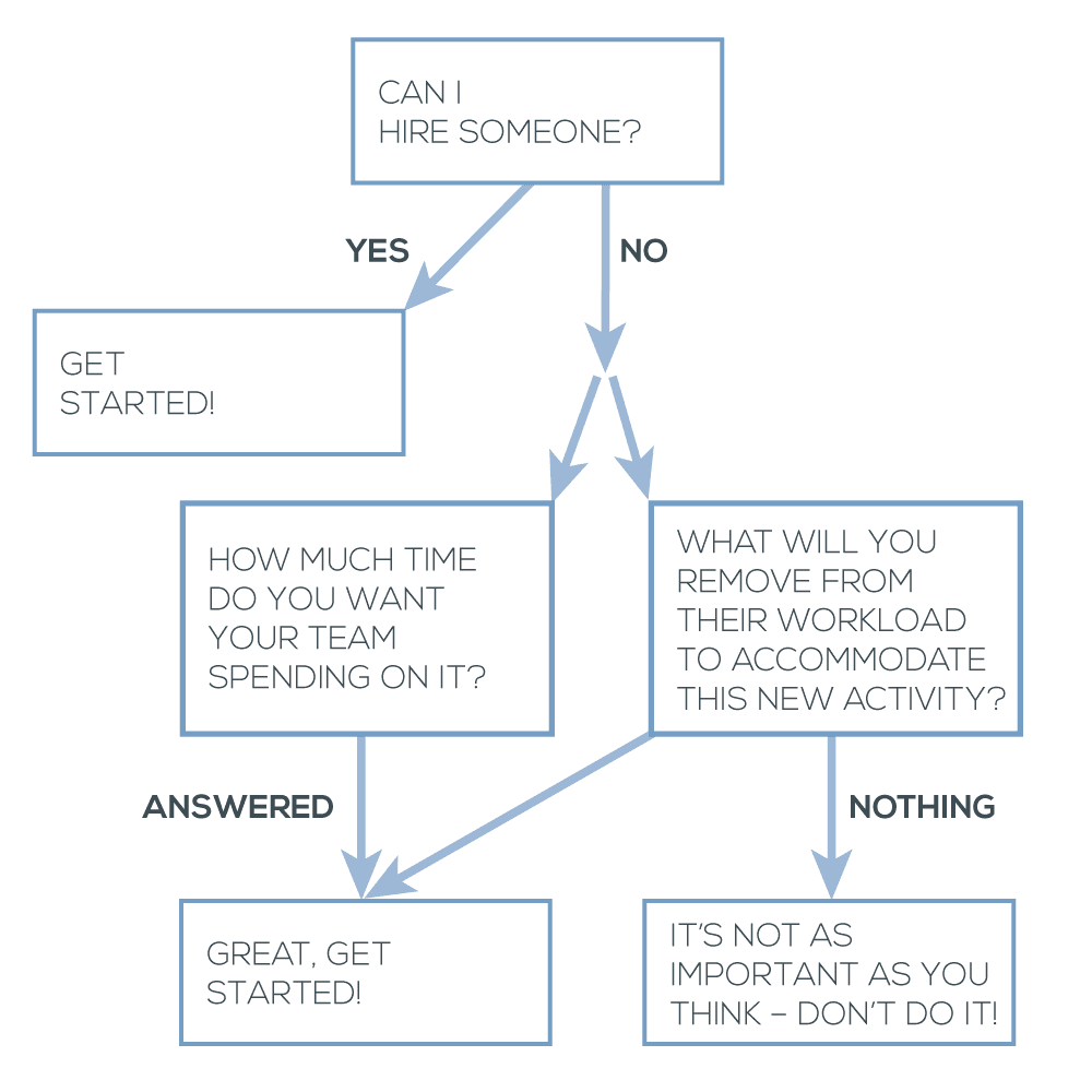 Shiny Object Marketing Decision Tree